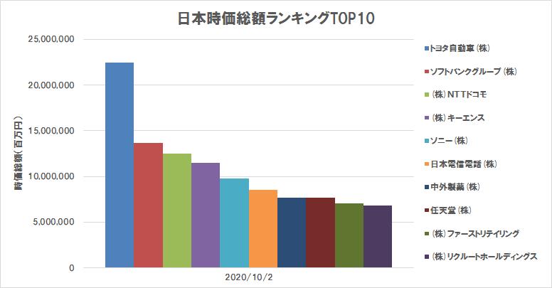 日本の株式時価総額ランキングTOP10(2020年10月2日)(グラフ)