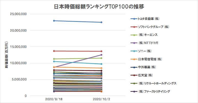 日本の株式時価総額ランキングTOP100の推移(2020年10月2日)(グラフ)