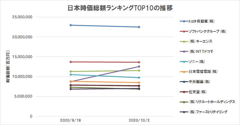 日本の株式時価総額ランキングTOP10の推移(2020年10月2日)(グラフ)