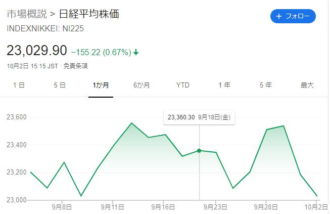 日経平均株価(2020年10月2日)