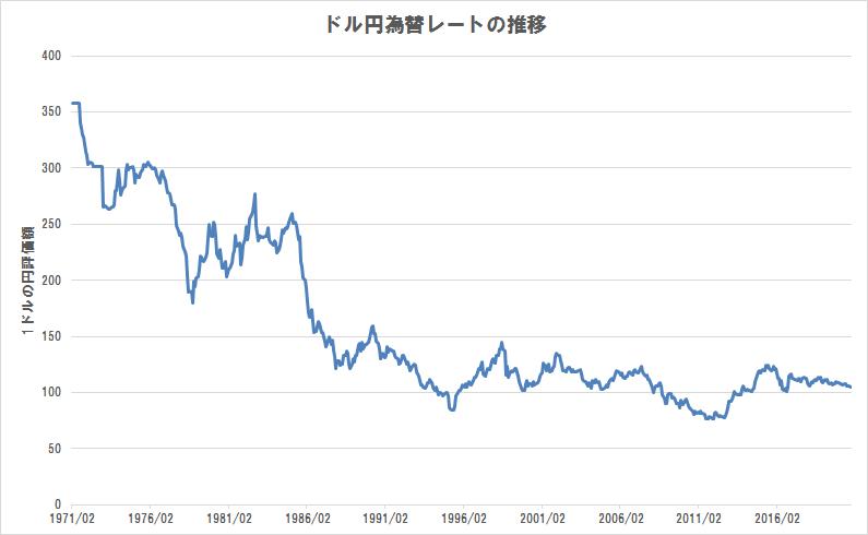 ドル円為替レート(1970年~2020年)