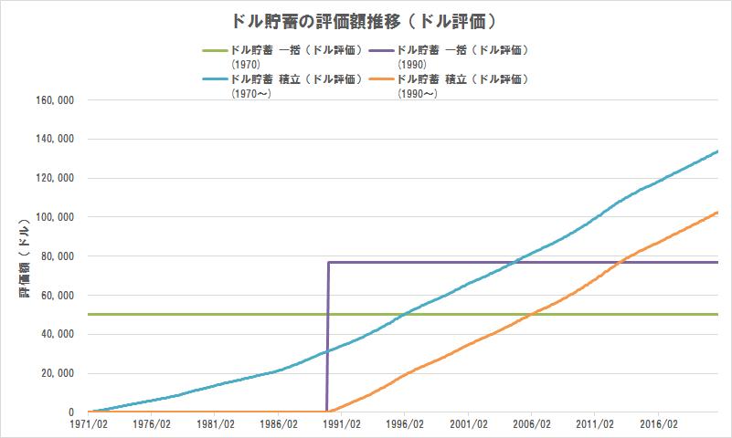 ドル貯蓄の評価額推移(ドル評価)