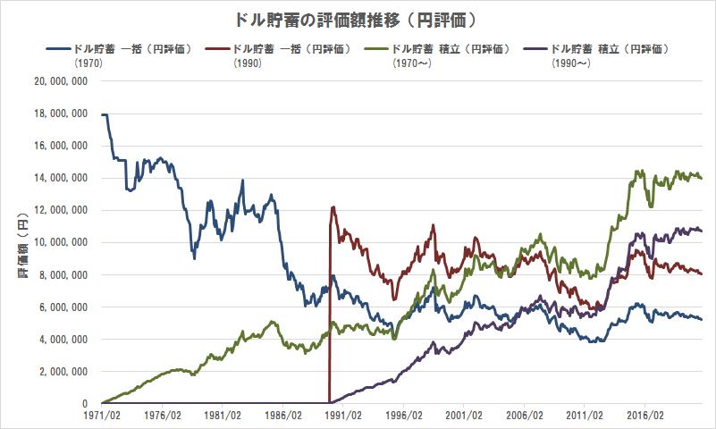 ドル貯蓄の評価額推移(円評価)