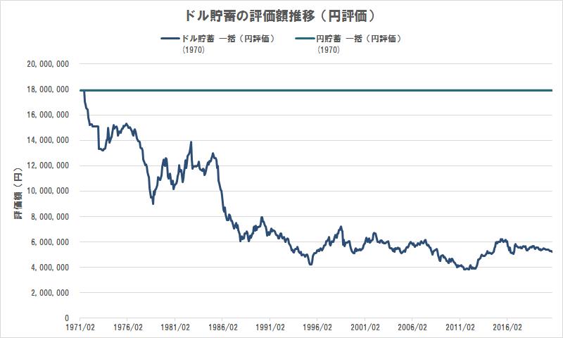 ドル貯蓄の評価額推移(円評価)(1970年に一括貯蓄)