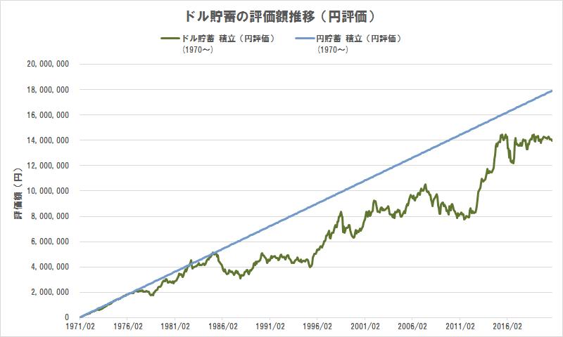 ドル貯蓄の評価額推移(円評価)(1970年から積立貯蓄)