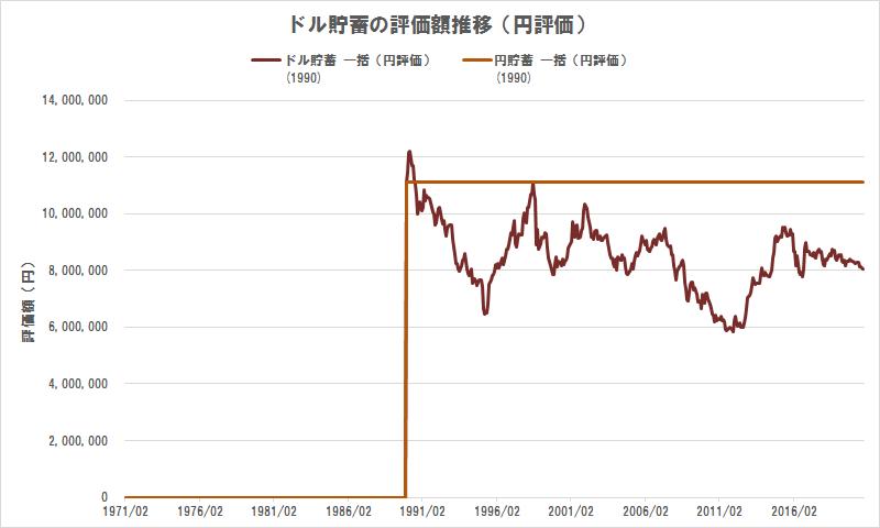 ドル貯蓄の評価額推移(円評価)(1990年に一括貯蓄)
