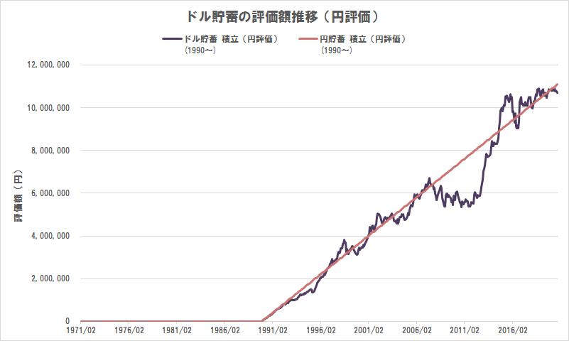 ドル貯蓄の評価額推移(円評価)(1990年から積立貯蓄)