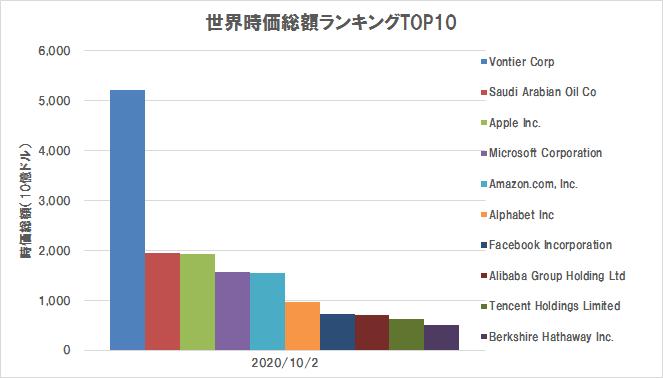 世界の株式時価総額ランキングTOP10(2020/10/2)(グラフ)