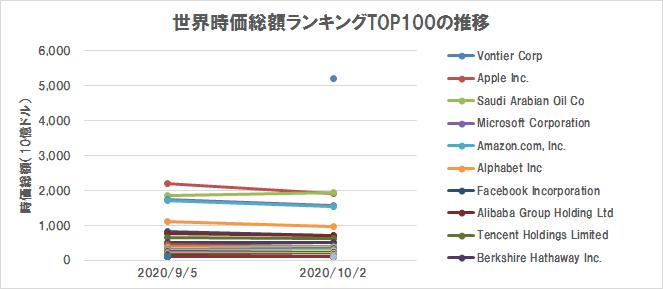 世界の株式時価総額ランキングTOP100の推移(2020/10/2)(グラフ)