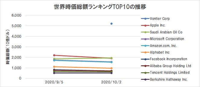 世界の株式時価総額ランキングTOP10の推移(2020/10/2)(グラフ)