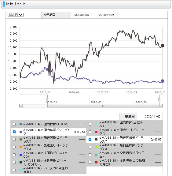 eMAXIS Slim, 騰落率,比較結果,債券ファンド