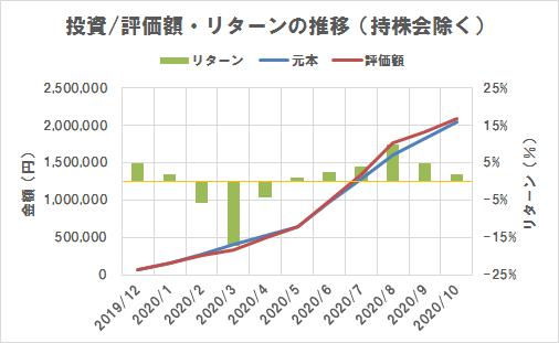 投資/評価額・リターンの推移(持株会除く)