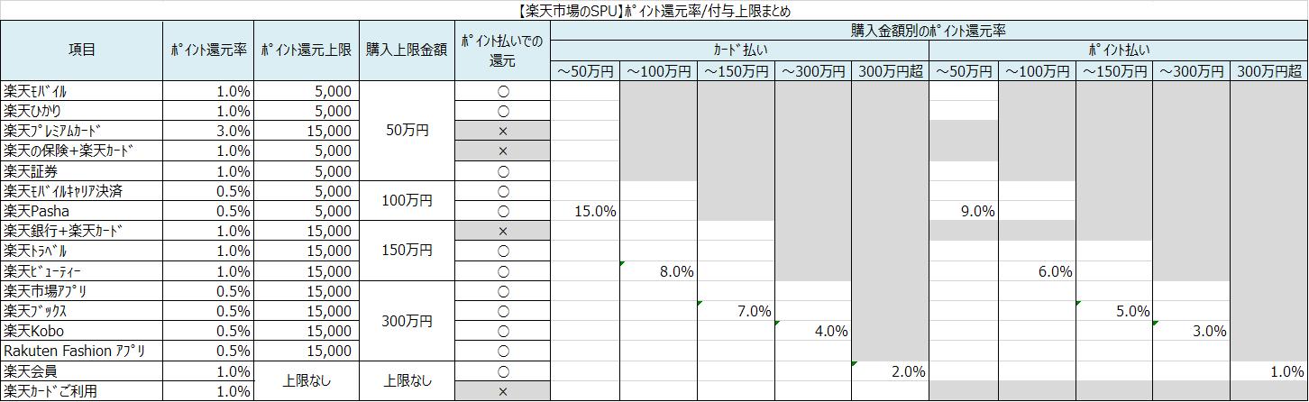 ポイント還元率/付与上限まとめの表